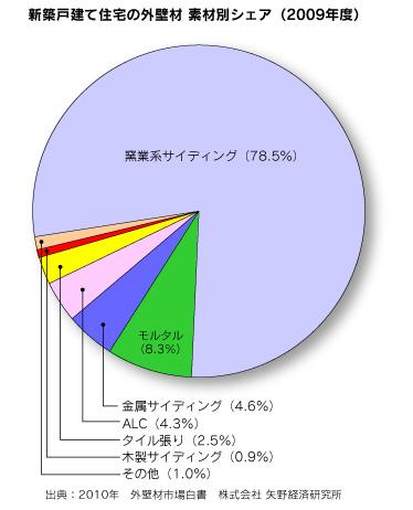 外壁材シェアグラフ