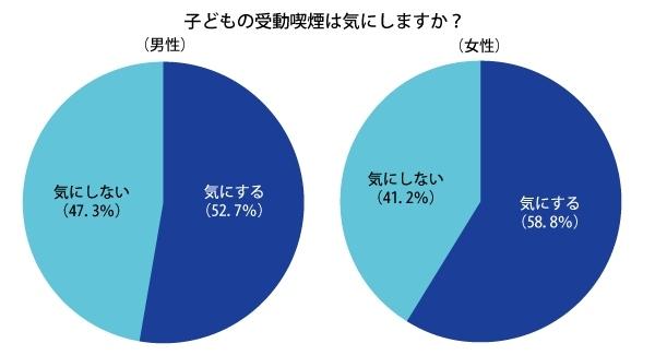 子供の受動喫煙を気にする親の割合を示す図