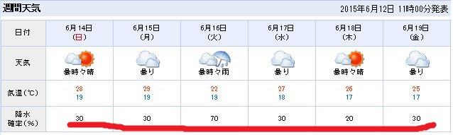 天気予報キャプチャ
