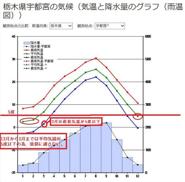 宇都宮市の平均気温グラフ