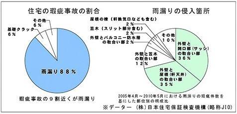 雨漏り事故グラフ