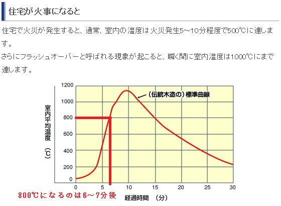 %e4%bd%8f%e5%ae%85%e7%81%ab%e7%81%bd%e6%b8%a9%e5%ba%a6%e3%81%a8%e6%99%82%e9%96%93