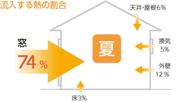 %e5%a4%8f%e3%81%ae%e7%86%b1%e3%81%ae%e6%b5%81%e5%85%a5