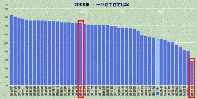 栃木県一戸建て住宅比率