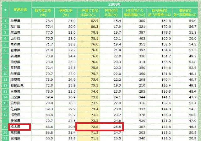栃木県持ち家比率