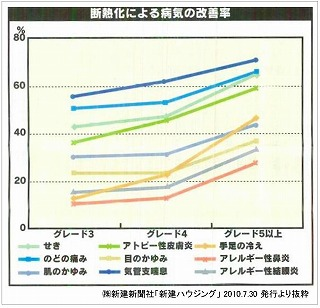 断熱化による病気の改善率グラフ.jpg